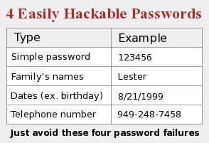 Password failure